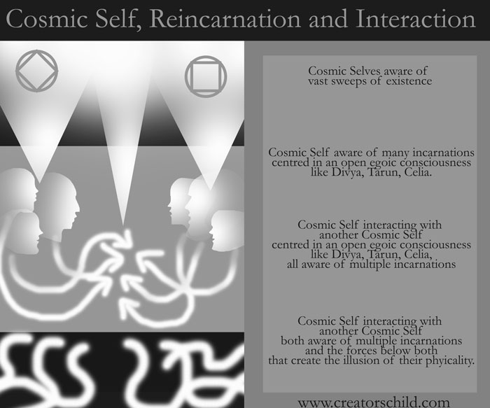 Cosmic self, reincarnation and incarnations